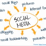 How is Social Media impacting every aspect of our lives?